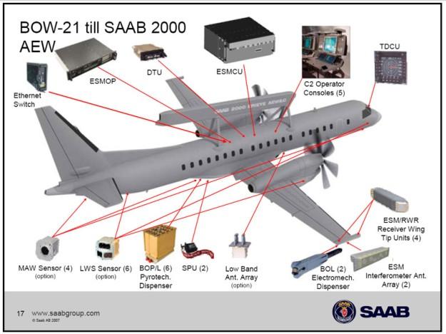 「Saab 2000 Erieye AEW&C」的圖片搜尋結果
