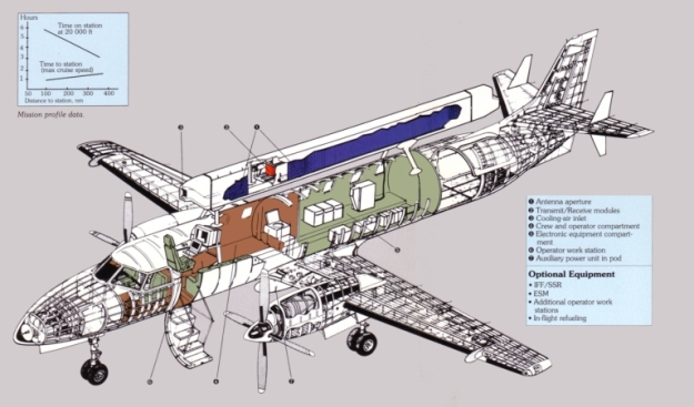 AIR_S100B_Argus_AEWC_Cutaway_lg