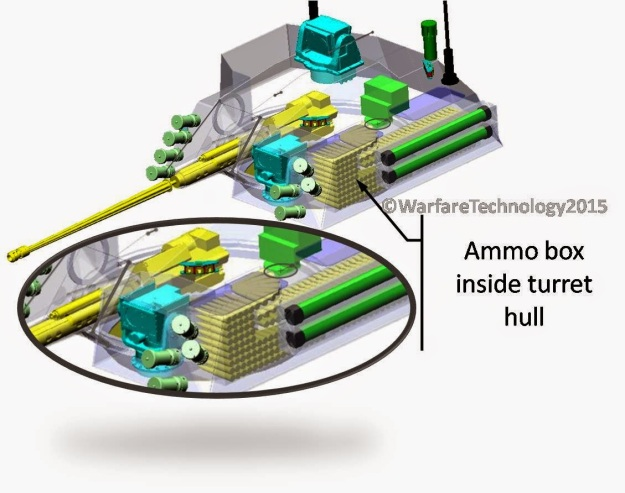 AmmoBox inside hull