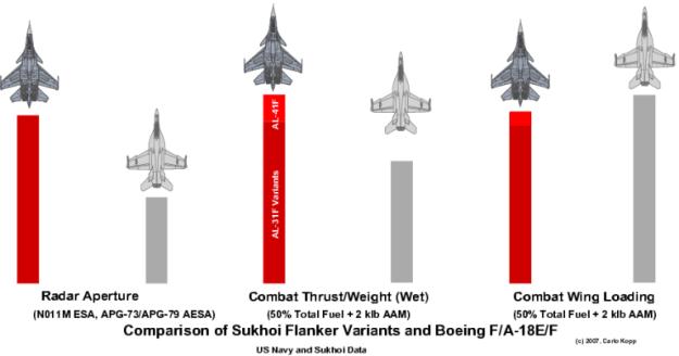 FA-18EF-vs-Flanker-1