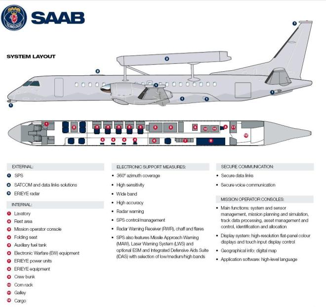 Saab 2000 Airborne Early Warning and Control Aircraft erieye aewc awacs pakistan air force paf jf-17 thunder f-16 fighter jet fc20 j10 radar coverage 340 1000