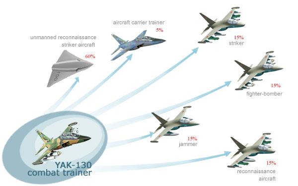 yak-130m