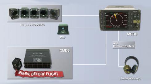 AMPS-configuration