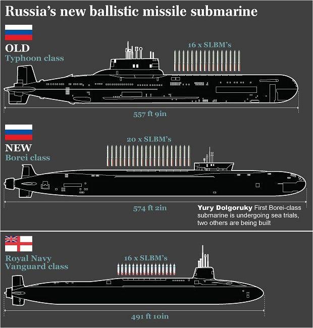 Russian Borei-class nuclear sub (Project 955/955A/955B)   Thai Military and Asian Region