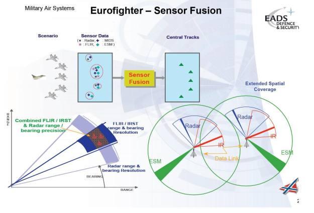EF-Sensorfusion