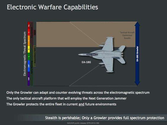 EA-18G & Block III Growler Electronic Attack Aircraft | Thai