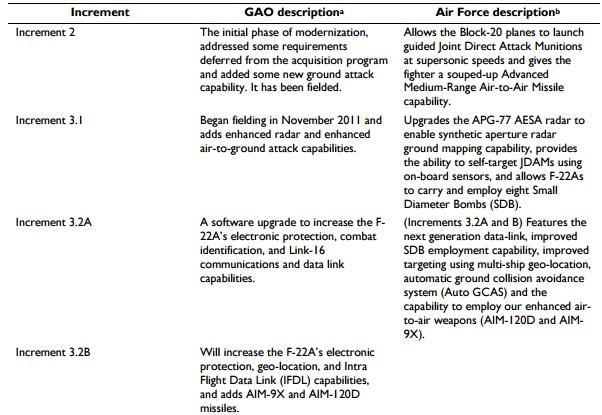 CRS F-22 upgrades