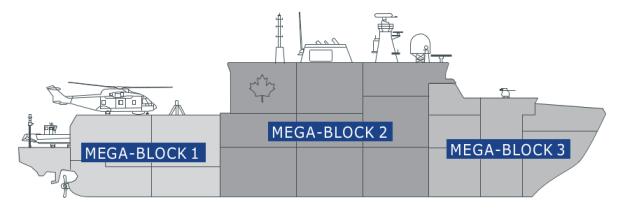 Mega-block-arrangement