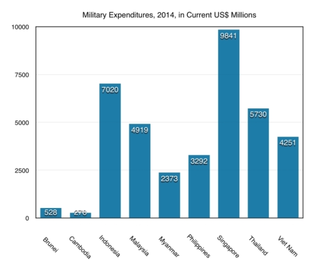 Military-Expenditures-in-2014_800