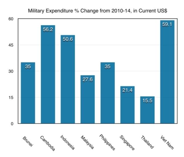 MilitaryExpenditures_800