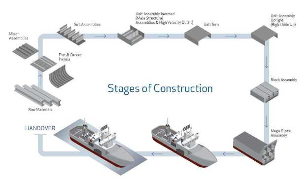 Stages-of-Construction-Image