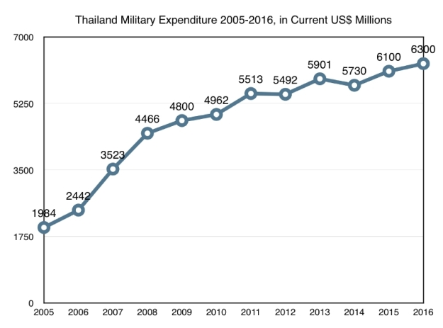 Thailand-2005-2016_800