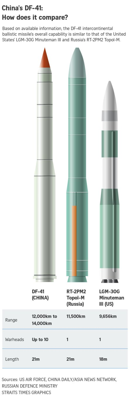 171129-online-china-icbm-missile-df-41-compared_1
