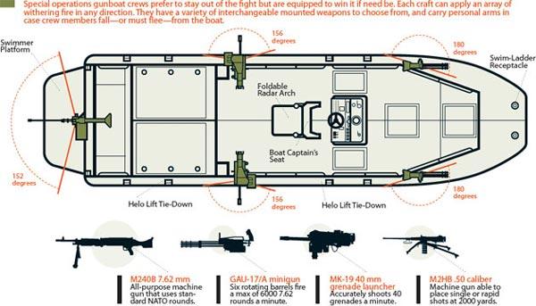gunboats-diag-1-470-0309-60