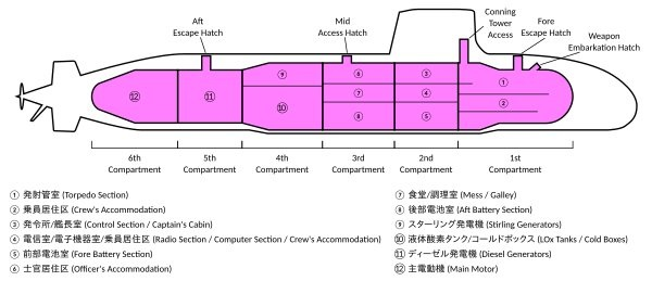 Soryu_cutaway (1)