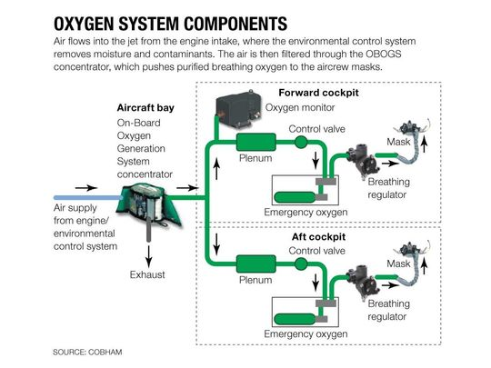 635980650353103688-NAV-Aircraft-Oxygen-System-depletion-FA-18-05-16-16-ver2