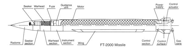 FT-2000-ARM-Cutaway-1S