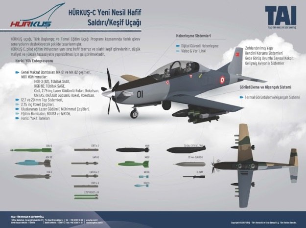 TAI Hürkuş (Free Bird) armed missile rockets tandem two-seat, turboprop aircraft Turkish Aerospace Industries (TAI) new basic trainer ground attack aircraft Turkish Armed Forces export pakistan india bangladesh uae (1)