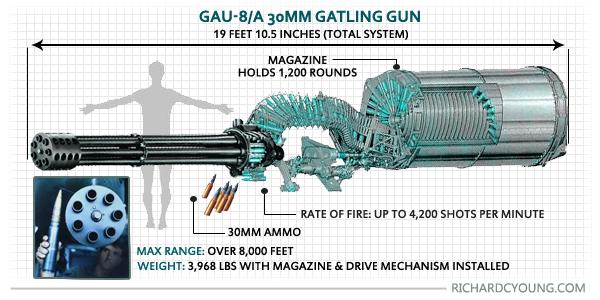a10-warthog-gun-specs-7119