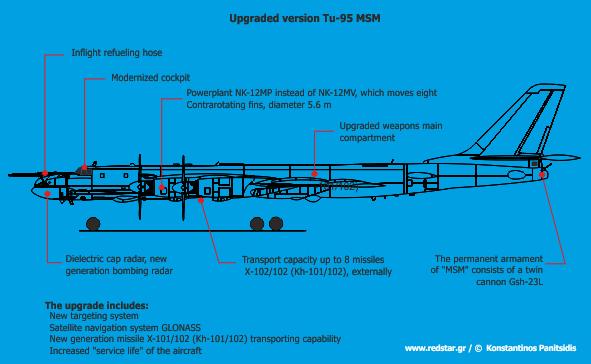 Tu-95MS / MSM Strategic Bomber | Thai Military and Asian Region