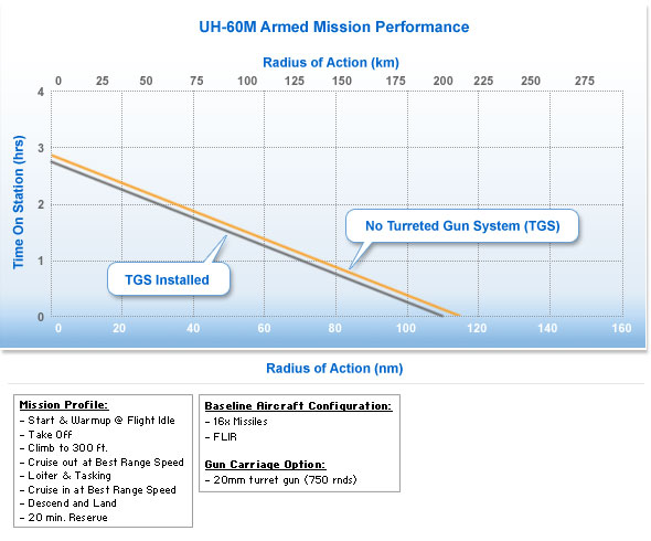 mil_uh60m_arm_perf_gr