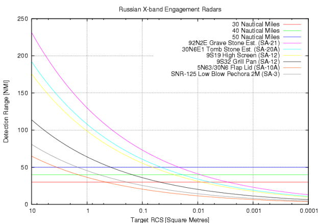 rus-x-band-radar-params-2008