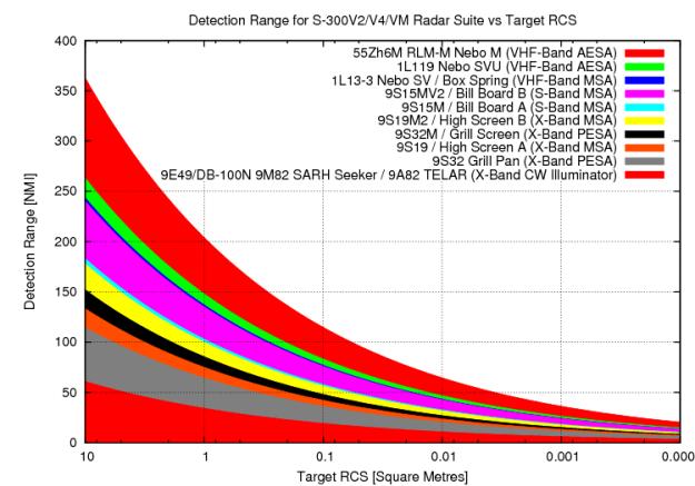 s-300v-vm-radar-params-2011-f