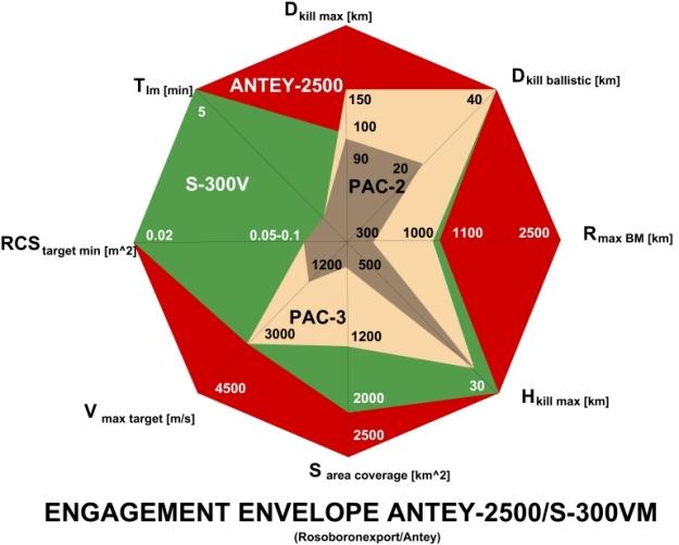 s-300vm-envelope-1