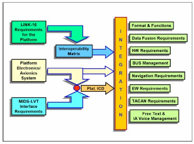 figure-8-mids-lvt-platform-integration-requirements