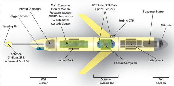 how radio waves communications works rf book pdf