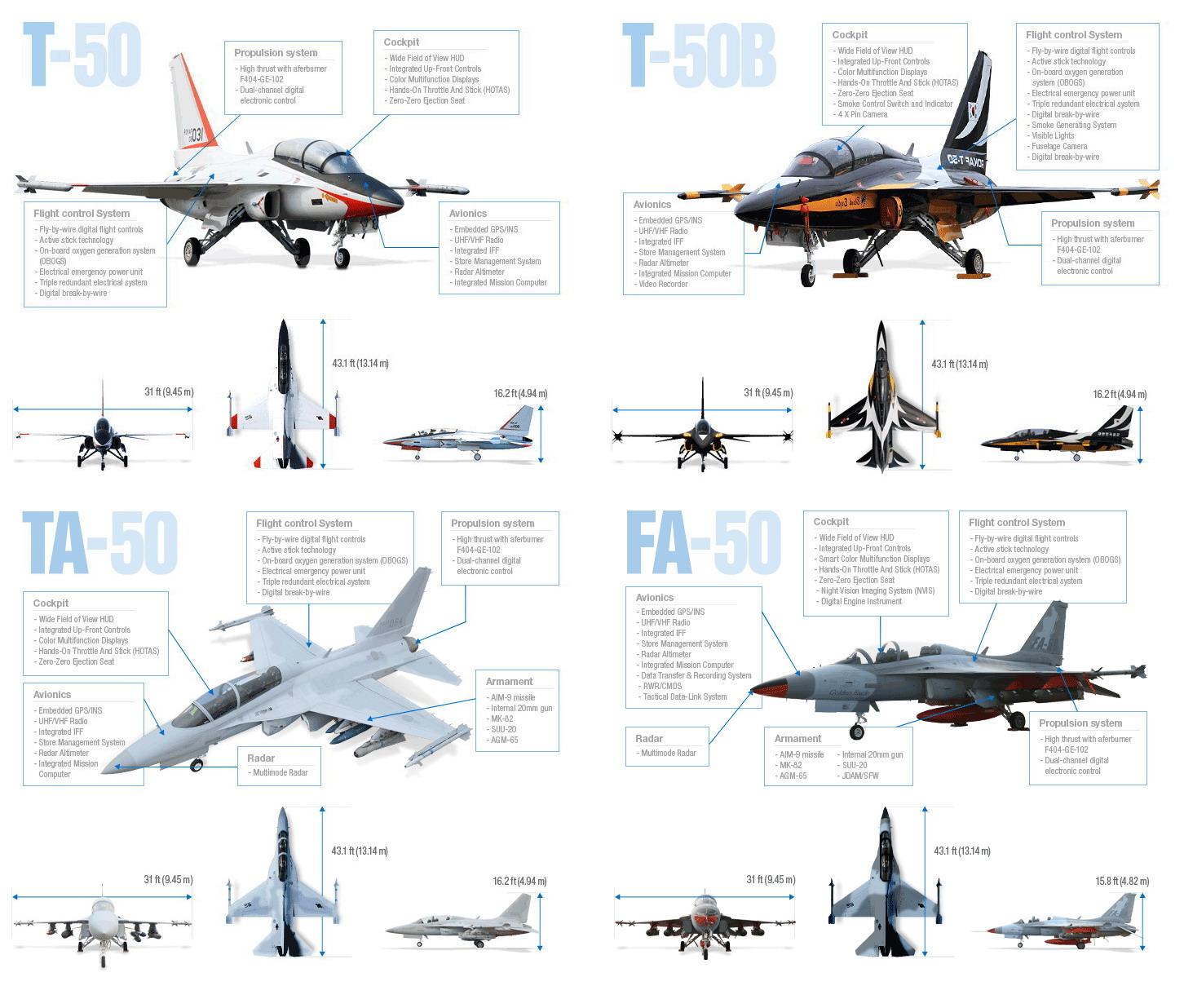 KAI T-50 and FA-50 Golden Eagle | Thai Military and Asian Region