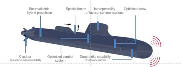 Video-French-Navys-New-Generation-SSN-Suffren-Launched-by-Naval-Group-5